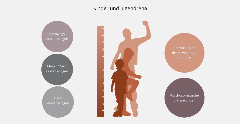Rehabilitation von Kindern und Jugendlichen bei MEDIAN