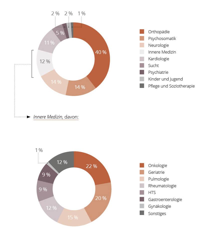 Diagramm Verteilung der Fachgebiete der MEDIAN Kliniken